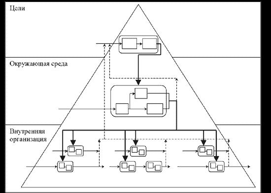 Составление блок-схемы бизнес-