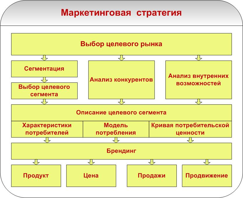 производстве стратегия и тактика в маркетинге учебник термобелье: